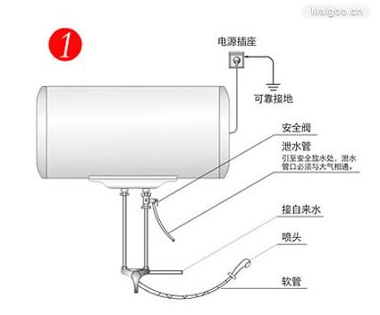 9,热水器的电气连接一般应采用专用分支电路,其容量大于热水器最大